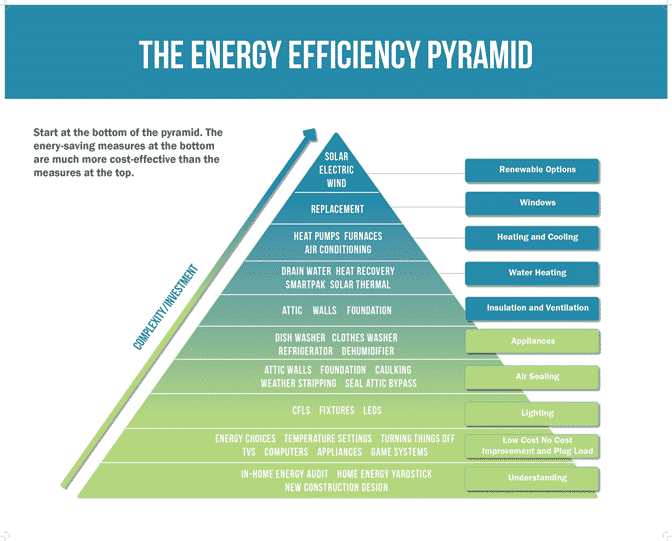 energy efficiency pyramid